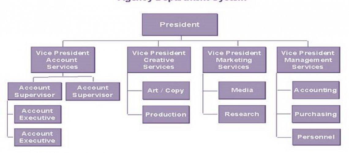 Business Development Course Online